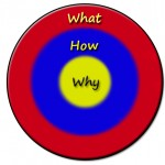 Simon Sinek Lead with Why