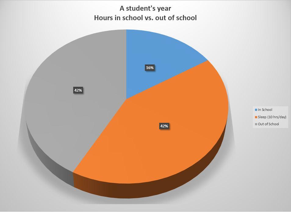 Hours in School